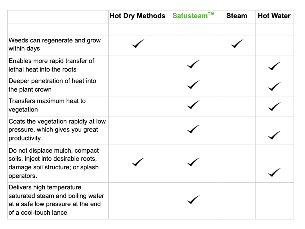 Satusteam compared with other weed control techniques